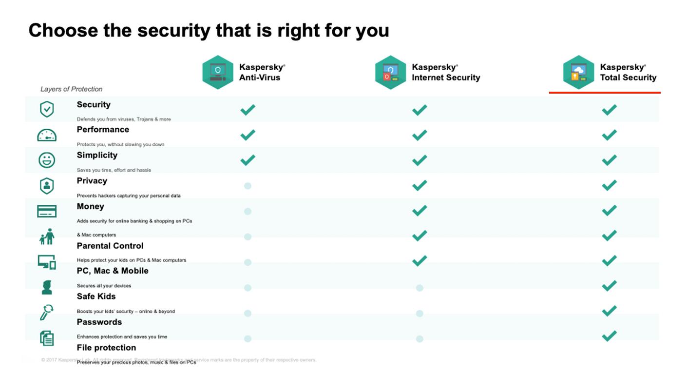 Kaspersky Anti-Virus Version Comparison