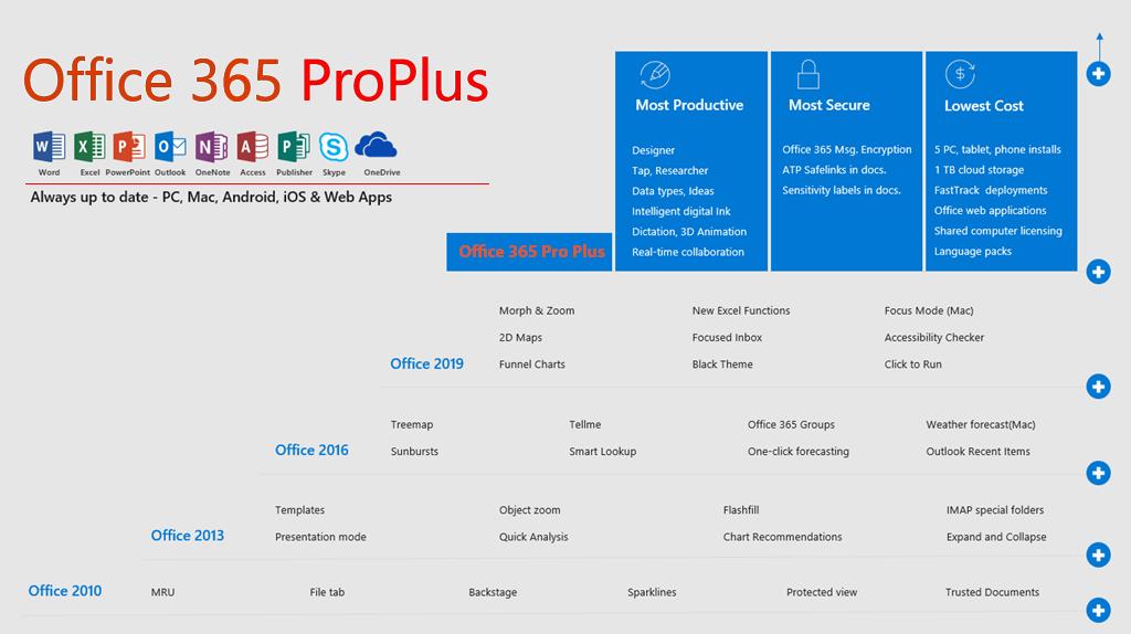 Майкрософт Офис 365 Профессиональный Плюс входящие в пакет программы