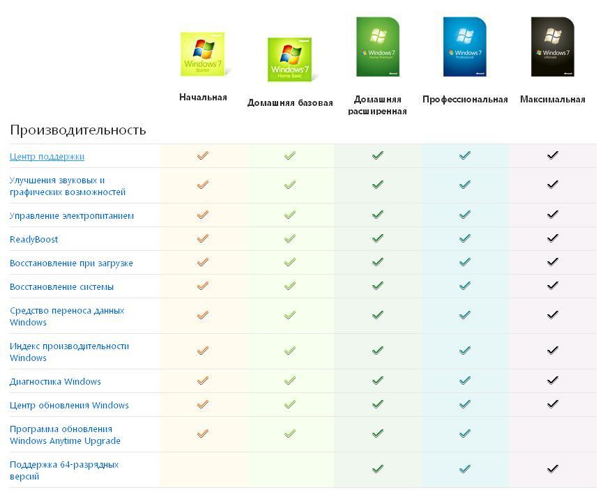 Майкрософт Виндовс 7 Сравнение Редакций